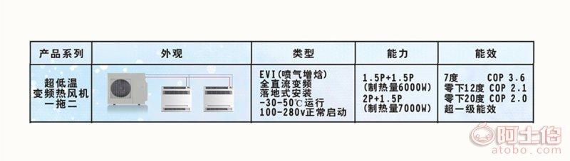 艾辉特一拖二空气源热泵热风机暖风机家用冷暖空调小型变频地暖机 详情图1